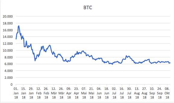 Bitcoin Data Graph