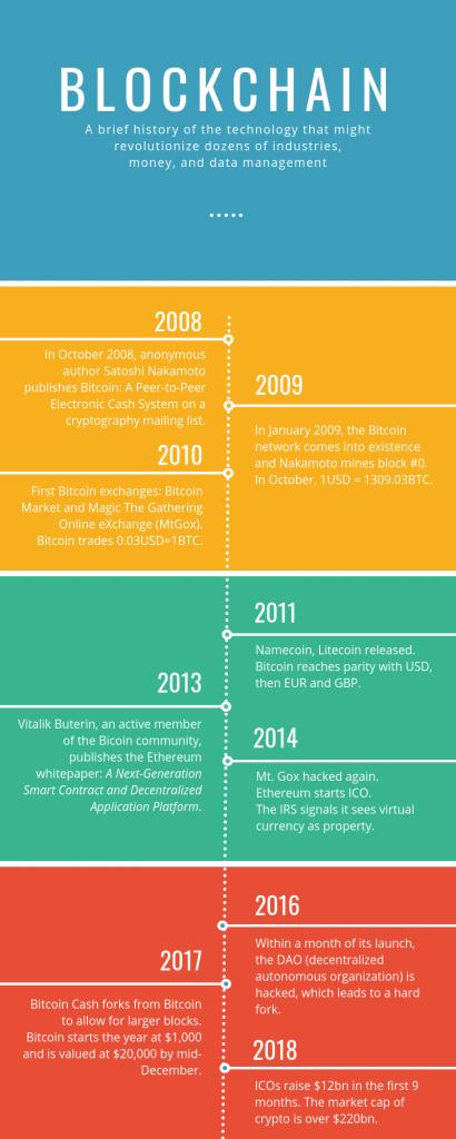 Blockchain Timeline