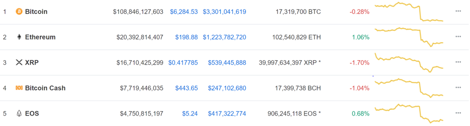 Cryptocurrency Data